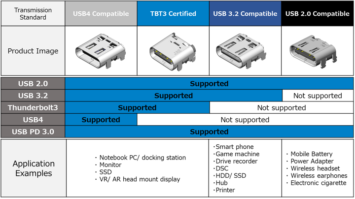 Connector Variations by Standard Compatibility