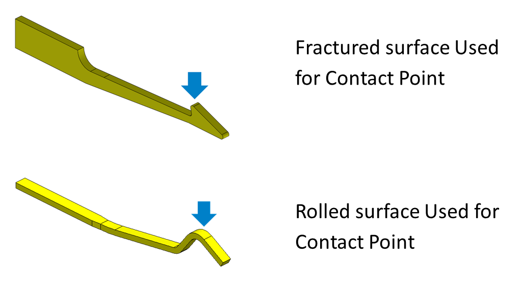 Roll surface contact