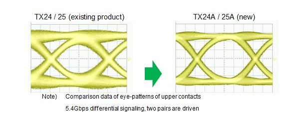 TX24 / 25 existing product and new product. Note: Comparison data of eye-patterns of upper contacts 5.4Gbps differential signaling, two pairs are driven