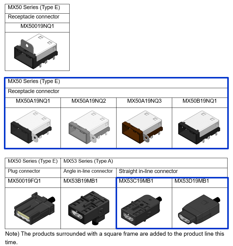 MX50 Series (Type E), Receptacle connector, MX50019NQ1,MX50A19NQ1, MX50A19NQ2, MX50A19NQ3, MX50B19NQ1, MX50 Series (Type E), MX53 Series (Type A), Plug connector, Angle in-line connector, Straight in-line connector, MX50019FQ11, MX53B19MB11, MX53C19MB1, MX53D19MB1, MX50A19NQ1, MX50A19NQ2, MX50A19NQ3, MX50B19NQ1, MX53C19MB1, MX53D19MB1, are added to the product line this time.